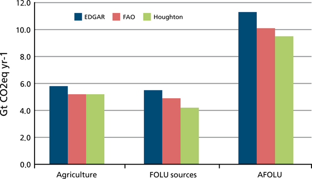 Figure 3: The total yearly contribution of CO2 from agriculture, forestry and other land uses (FOLU) and the combined agriculture forestry and other land uses (AFOLU) (Tubiello et al., 2015)