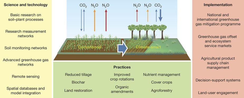 "Figure 4: Cross discipline cooperation in model creation and implementation of practice and policies to transition into ""climate smart"" agriculture. (Paustian et al., 2016)."