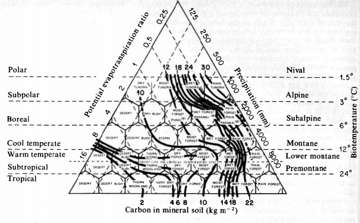 Figure 5: Contours of soil carbon content overlaid on the Holdridge world life zones, displaying the old view of how carbon stocks were distributed globally (Post et al.1982).