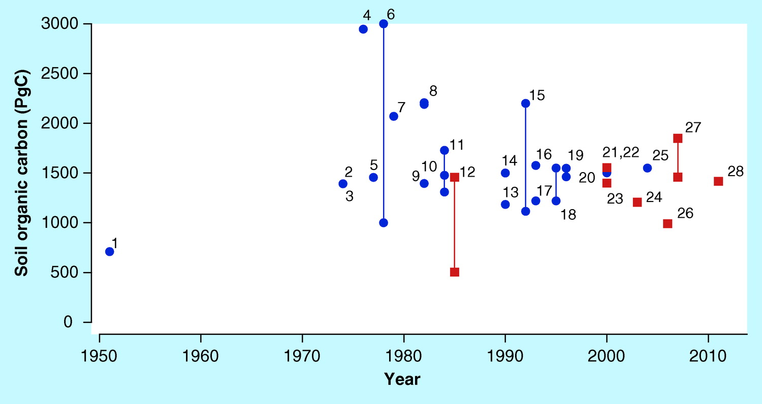 Figure 6: The estimates of the global distribution of carbon density (PgC) extracted from literature of that time with the most recent and agreed upon estimate being #28. Blue color points indicate estimates acquired through non-spatially explicit methods, while red indicates estimates acquired through spatially explicit methods.(Scharlemann et al. 2014).)
