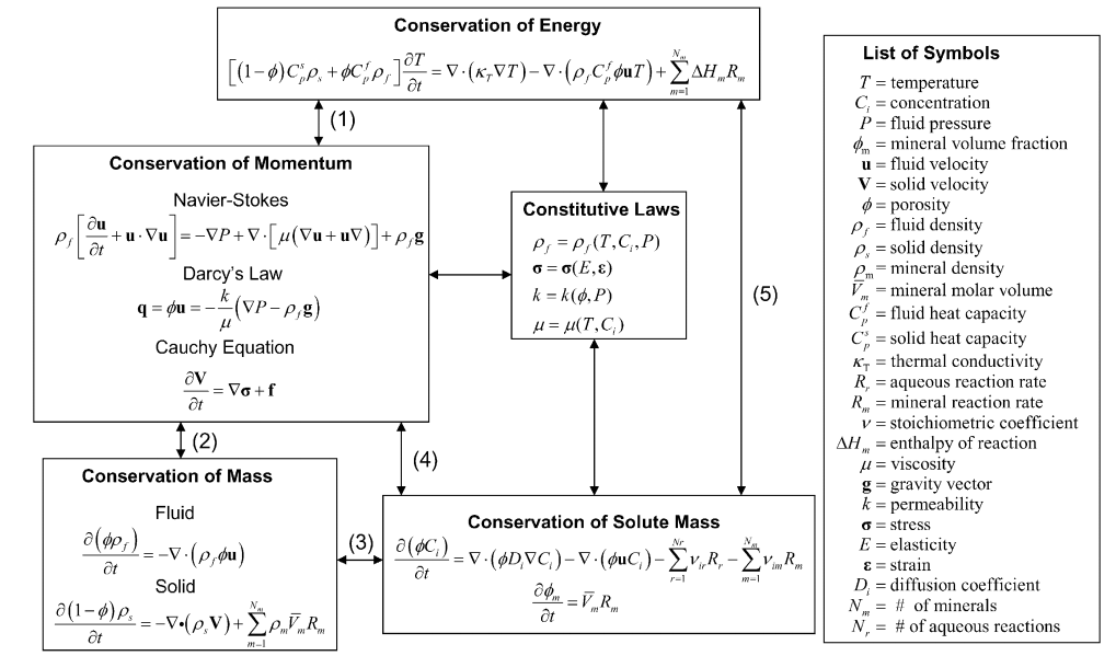 Figure 7:  Examples of governing equations that could be used for a  mechanistic modeling of a system (Steefel et al., 2005)