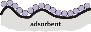 Figure 4, visualizing adsorption, from https://simple.wikipedia.org/wiki/Adsorption